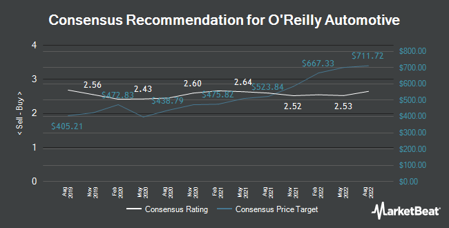 Analyst Recommendations for O`Reilly Automotive (NASDAQ:ORLY)