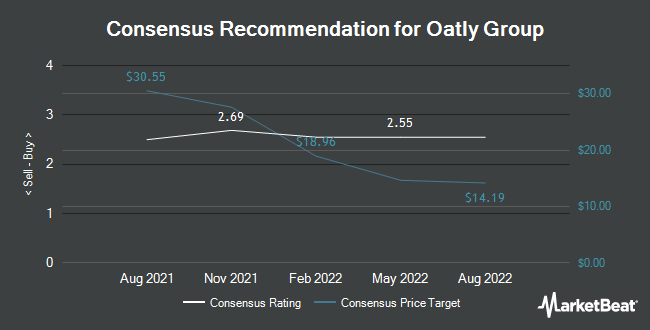 Analyst Recommendations for Oatly Group (NASDAQ:OTLY)