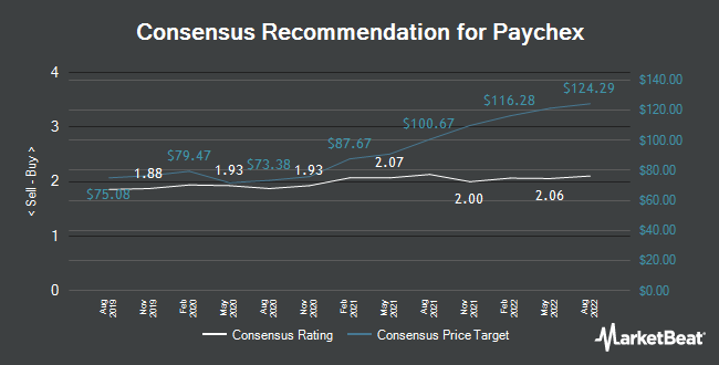 Analyst Recommendations for Paychex (NASDAQ:PAYX)