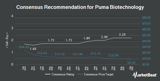 Analyst Recommendations for Puma Biotechnology (NASDAQ:PBYI)