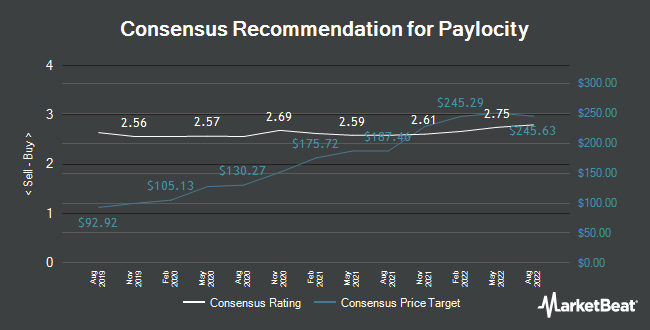 Analyst Recommendations for Paylocity (NASDAQ:PCTY)