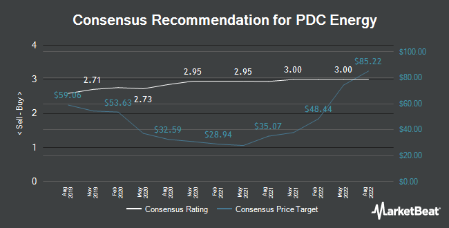 Analyst Recommendations for PDC Energy (NASDAQ:PDCE)