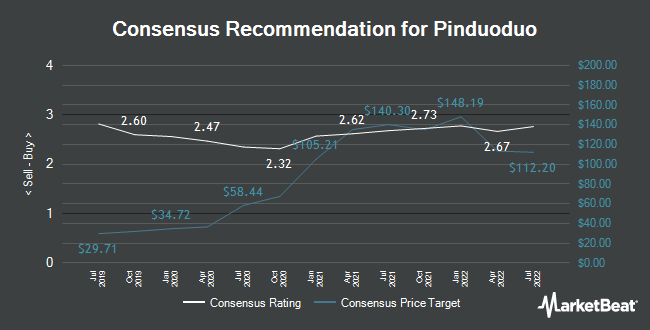 Analyst Recommendations for Pinduoduo (NASDAQ:PDD)