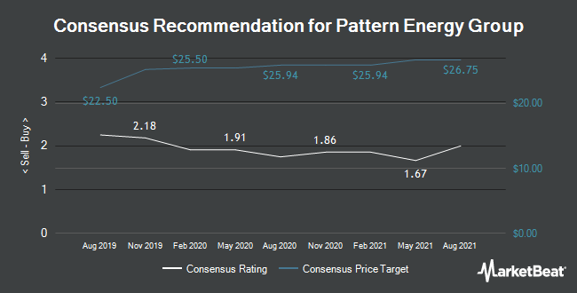 Analyst Recommendations for Pattern Energy Group (NASDAQ:PEGI)