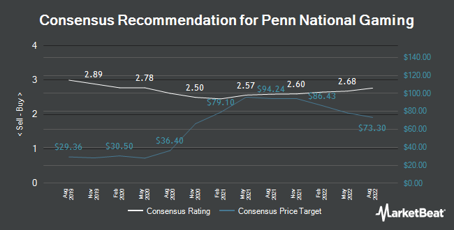 Analyst Recommendations for Penn National Gaming (NASDAQ:PENN)