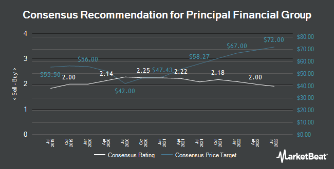 Analyst Recommendations for Principal Financial Group (NASDAQ:PFG)