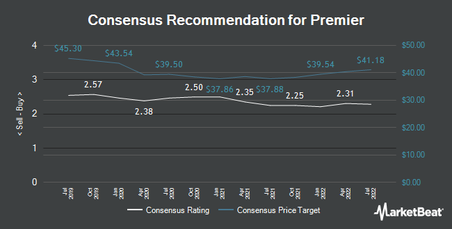 Analyst Recommendations for Premier (NASDAQ:PINC)