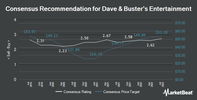 Analyst Recommendations for Dave & Buster`s Entertainment (NASDAQ:PLAY)