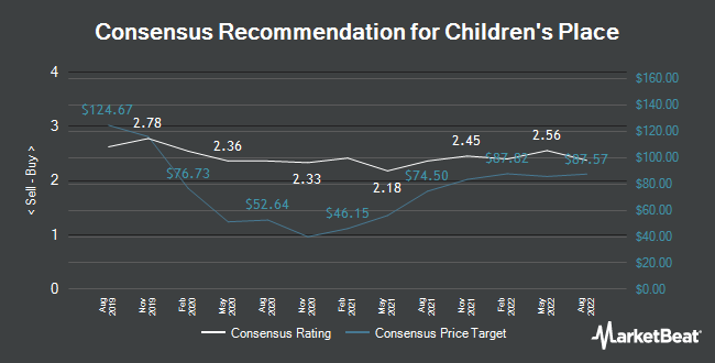 Analyst Recommendations for Childrens Place (NASDAQ:PLCE)