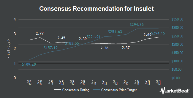 Analyst Recommendations for Insulet (NASDAQ:PODD)