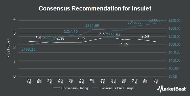 Analyst Recommendations for Insulet (NASDAQ:PODD)