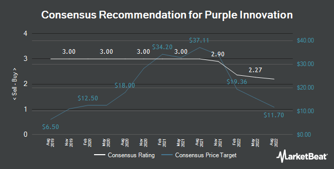 Analyst Recommendations for Purple Innovation (NASDAQ:PRPL)
