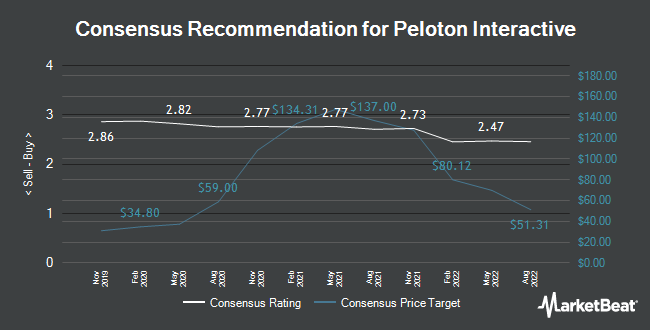 Analyst Recommendations for Peloton Interactive (NASDAQ:PTON)