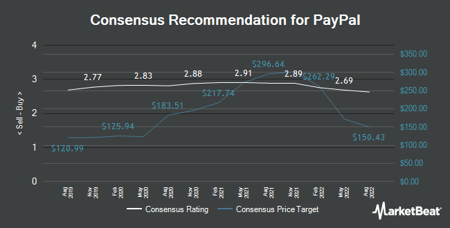 Analyst Recommendations for Paypal (NASDAQ:PYPL)