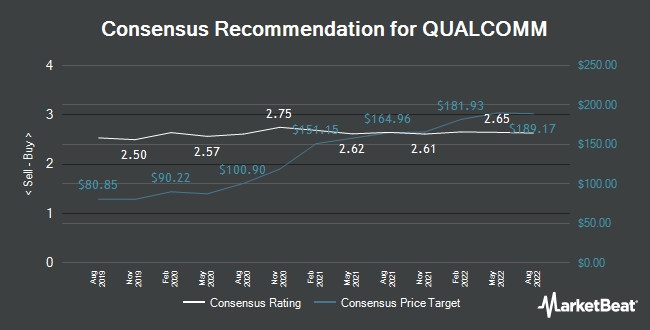 Analyst Recommendations for QUALCOMM (NASDAQ:QCOM)