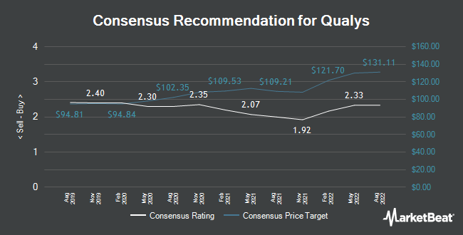 Analyst Recommendations for Qualys (NASDAQ:QLYS)
