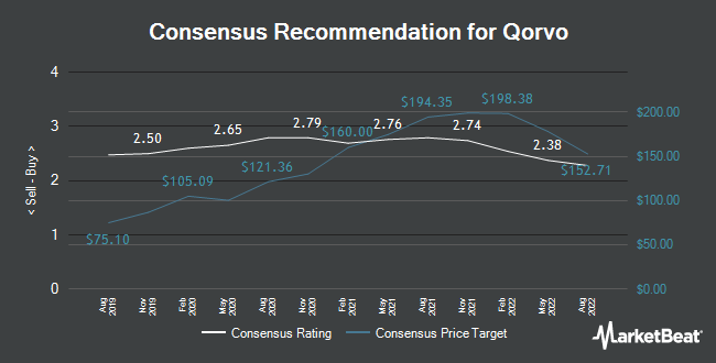 Analyst Recommendations for Qorvo (NASDAQ:QRVO)