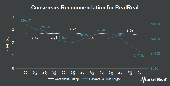Analyst Recommendations for RealReal (NASDAQ:REAL)