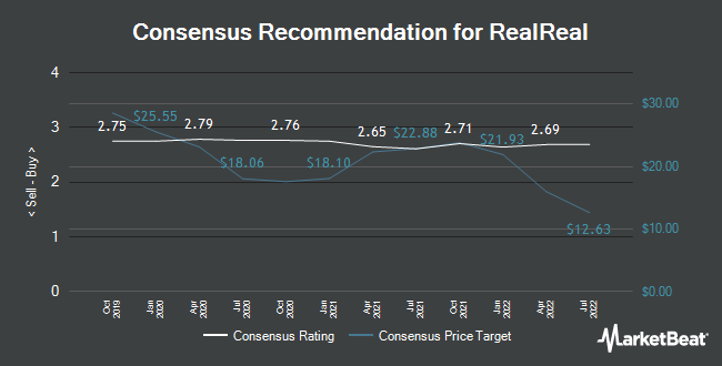 Analyst Recommendations for The RealReal (NASDAQ:REAL)