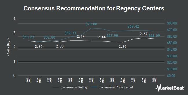 Analyst Recommendations for Regency Centers (NASDAQ:REG)