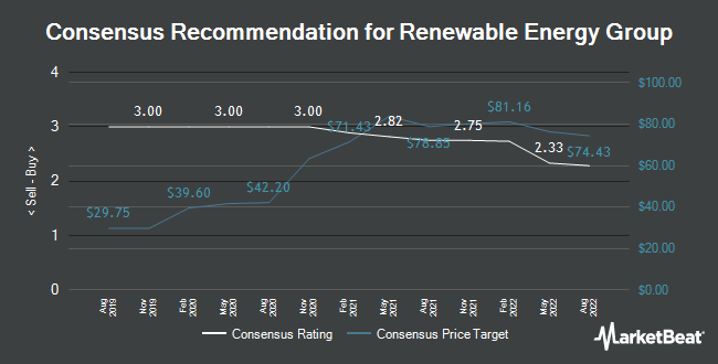 Analyst Recommendations for Renewable Energy Group (NASDAQ:REGI)