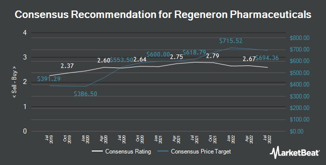 Analyst Recommendations for Regeneron Pharmaceuticals (NASDAQ:REGN)