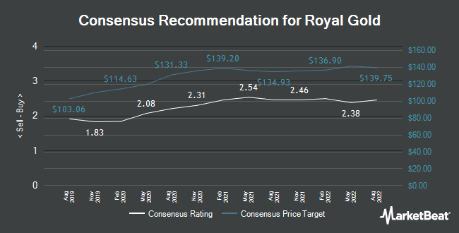 Analyst Recommendations for Royal Gold (NASDAQ:RGLD)