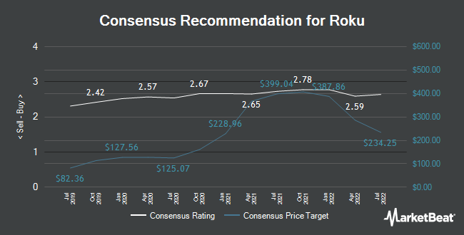 Analyst Recommendations for Roku (NASDAQ:ROKU)