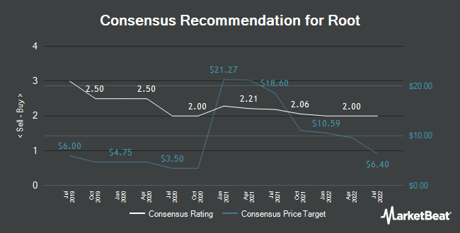 Analyst Recommendations for Root (NASDAQ:ROOT)