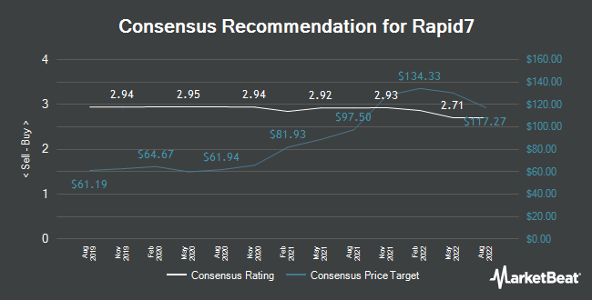 Analyst Recommendations for Rapid7 (NASDAQ:RPD)
