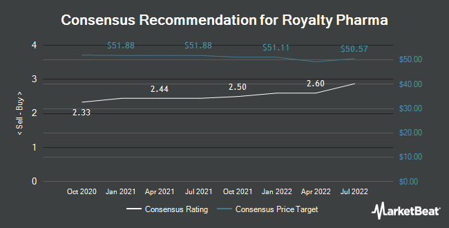 Analyst Recommendations for Royalty Pharma (NASDAQ:RPRX)