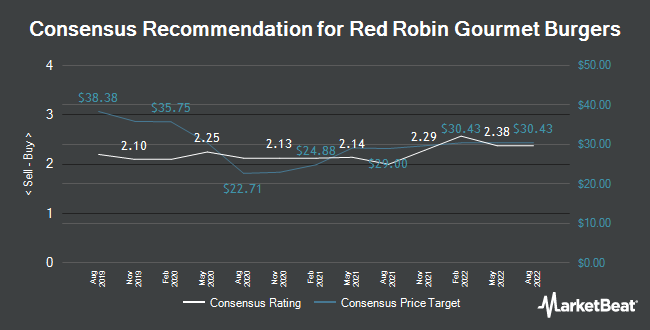 Analyst Recommendations for Red Robin Gourmet Burgers (NASDAQ:RRGB)