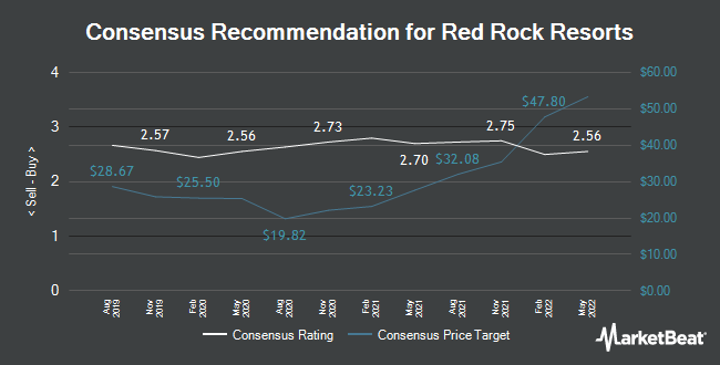 Analyst Recommendations for Red Rock Resorts (NASDAQ:RRR)