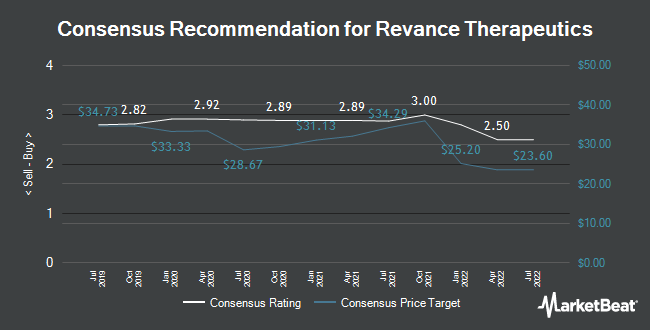 Analyst Recommendations for Revance Therapeutics (NASDAQ:RVNC)