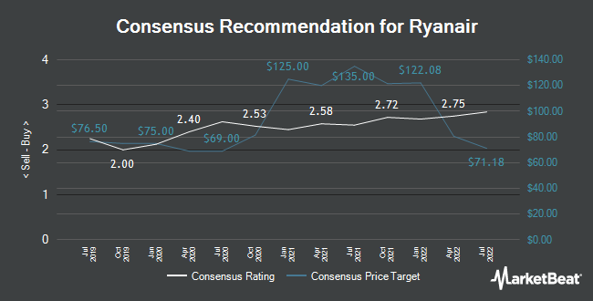 Analyst Recommendations for Ryanair (NASDAQ:RYAAY)