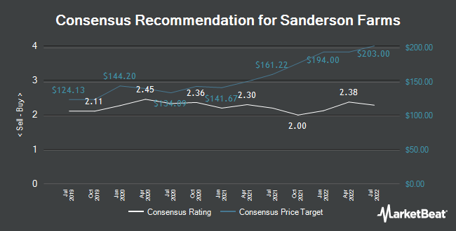 Analyst Recommendations for Sanderson Farms (NASDAQ:SAFM)