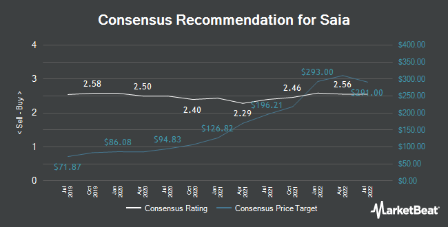Analyst Recommendations for Saia (NASDAQ:SAIA)
