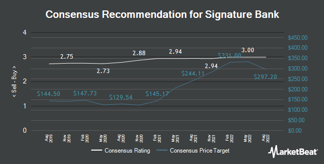 Analyst Recommendations for Signature Bank (NASDAQ:SBNY)