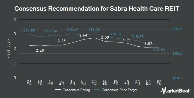 Analyst Recommendations for Sabra Health Care REIT (NASDAQ:SBRA)