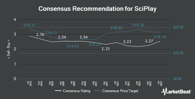 Analyst Recommendations for SciPlay (NASDAQ:SCPL)