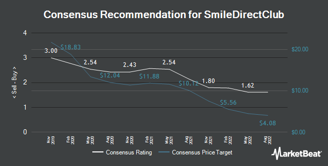 Analyst Recommendations for SmileDirectClub (NASDAQ:SDC)
