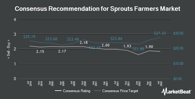 Analyst Recommendations for Sprouts Farmers Market (NASDAQ:SFM)