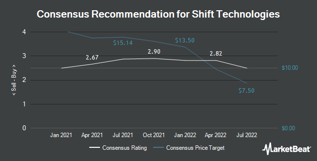 Analyst Recommendations for Shift Technologies (NASDAQ:SFT)