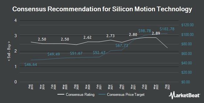 Analyst Recommendations for Silicon Motion Technology (NASDAQ:SIMO)