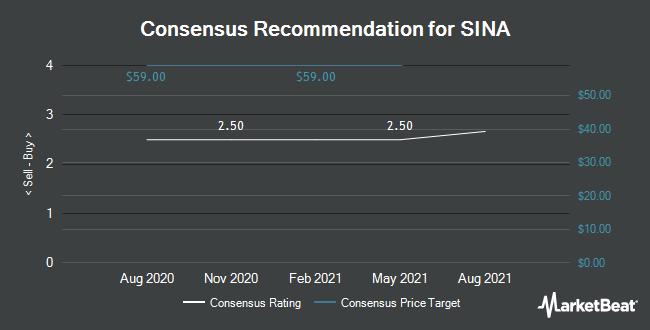 Analyst Recommendations for SINA (NASDAQ:SINA)