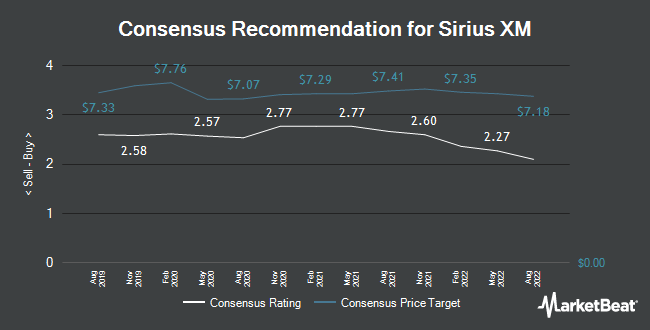 Analyst Recommendations for Sirius XM (NASDAQ:SIRI)