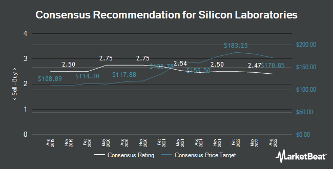 Analyst Recommendations for Silicon Laboratories (NASDAQ:SLAB)