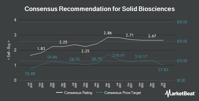 Analyst Recommendations for Solid Biosciences (NASDAQ:SLDB)