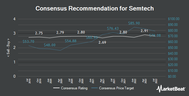 Analyst Recommendations for Semtech (NASDAQ:SMTC)