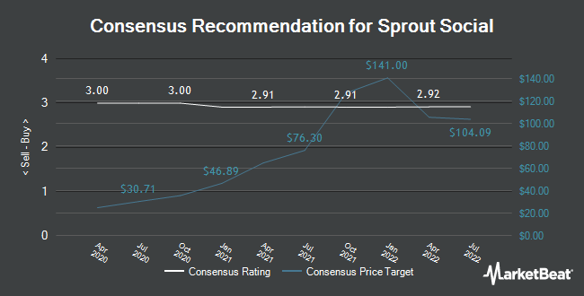 Analyst Recommendations for Sprout Social (NASDAQ:SPT)
